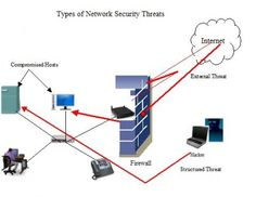 A Network attack or security or security incident is defined as a threat, intrusion, denial of service or other attack on a network infrastructure that will analyze your network and gain information to eventually cause your network to crash or to become corrupted. In many cases, the attacker might not only be interested in exploiting software applications, but also try to obtain unauthorized access to network devices.
