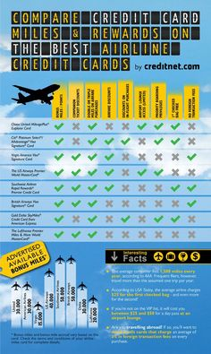Compare Credit Card Miles and Rewards on the Best Airline Credit Cards - Infographic Compare Credit Cards, Rewards Credit Cards, Business Credit Cards, Best Airline Credit Cards, Best Credit Cards, Miles Credit Card, Credit Card Hacks, Credit Score, Credit Card Design