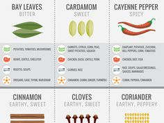 Infographic shows how to cook with every spice in your cupboard