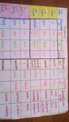 Pronoun Chart.