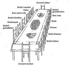 Seating Arrangement Option A Helpful Chart For Organizing Your Wedding At