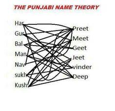 53 best ideas funny jokes in punjabi language Punjabi Jokes, Punjabi Funny, Love Quotes For Girlfriend, Girlfriend Humor, Wife Jokes, Funny Baby Memes, Funny Jokes, Hilarious, Desi Humor
