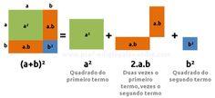 Visualizando propriedades algébricas - Prof. Edigley Alexandre