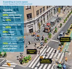 Pedestrian plaza, protected bike lanes at Union Square North (Image Credit: NYCDOT)