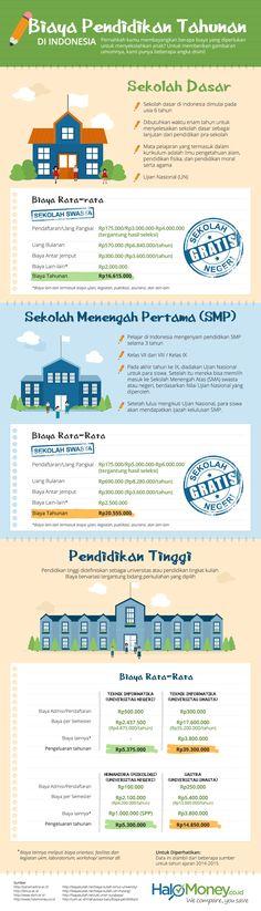infografik mengenai biaya pendidikan di Indonesia