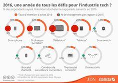 Infographie : quels produits high-tech les consommateurs comptent-ils acheter cette année ? - JDN