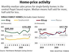 Up, up, and away!  From The Seattle Times. Seattle Homes, Seattle Area, House Prices, Home And Family, Activities, Times, World, The World