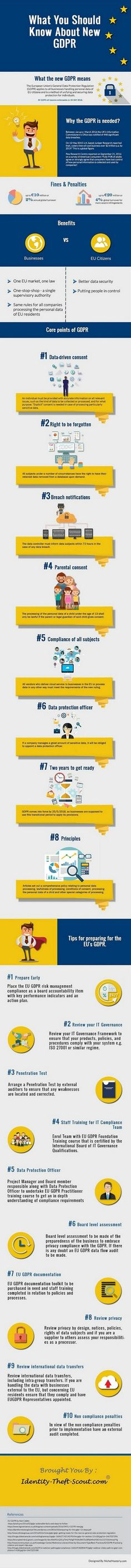 The new European Union General Data Protection Regulation (GDPR) will come into force by 25 May, This infographic has everything you need to know about the Available training resources: www. Data Protection Officer, General Data Protection Regulation, Computer Technology, Computer Science, Data Architecture, Small Business Management, Mba Degree, Reputation Management, Identity Theft