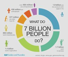What Do 7 Billion People Do? shared by Ariela on May 07, 2014 The occupations of the world's population today. Published by Funders and Founders Designed By annavital visual.ly