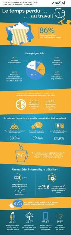 86% des français veulent plus d'efficacité au travail