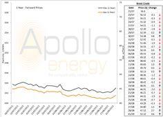 energy price graph - 01-09-2015