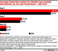 App Marketers Focus on Engagement, Retention