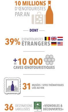 Source : Tourisme et vin - Les clientèles françaises et internationales, les concurrents de la France, Atout France, octobre 2010