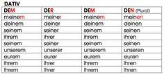 Pronombres Posesivos Aleman - Resultados de Yahoo España en la búsqueda de imágenes Germany Language, Language Study, Learn German, Sentences, Learning, Search, Languages, German Language, Good To Know