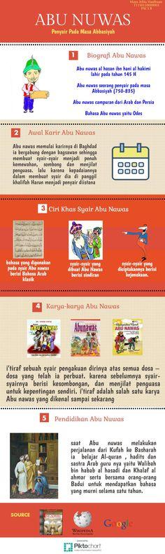 #infografis #infographic #abu #nawas #islamic #literature #abunawas #sastrawan #islam Good To Know, Islamic, Literature, Infographic, Learning, Poster, Literatura, Infographics, Posters