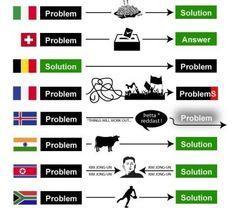 Como resuelven problemas los diferentes países