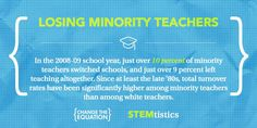 In the 08-09' school year, just over 10% of minority teachers switched schools, and just over 9% left teaching altogether. Since at least the late '800s, total turnover rates have been significantly higher among minority teachers than among white teachers.