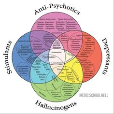 The different classification of psychiatric drugs.