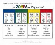 """""""Zones of Regulation"""" great tool in Occupational Therapy"""