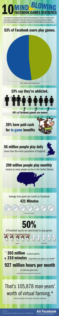 Facebook Gamification Stats