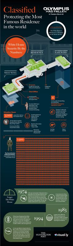 Classified: Protecting the Most Famous Residence in the World Infographic Us White House, Military Tactics, Thing 1, House Numbers, Presidents Usa, American Presidents, American History, Secret Service, House Security