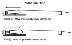 Intonation Adjustment