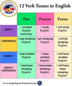 The 12 Verb Tenses, Example Sentences - English Grammar Here English Grammar Tenses, Teaching English Grammar, English Verbs, English Sentences, English Writing Skills, English Vocabulary Words, Learn English Words, English Phrases, English Language Learning
