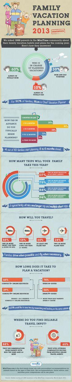 Infographic-Minitime-Family-Vacation-Planning-Survey-Results-5c1b506a4d6647c7b5eda192e5f1ba32.jpg (784×4117)