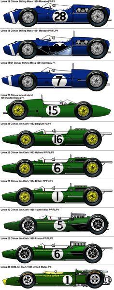 Formula One Grand Prix Lotus 1960-1966