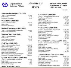 America's Wars Fact Sheet - Statistics provided by the Department of Veteran Affairs