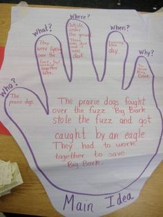 Main idea - trace your hand and use each finger to get your ideas onto paper -- bring them all together!
