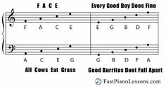 Learn to read music on the piano grand staff with these two memorization tricks: FACE and Every Good Boy Does Fine. There is a picture of a scale that you can download to keep by your piano.