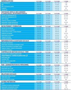 Imp ts 2017 tableau de d claration des revenus 2016 - Cabinet de recrutement page personnel ...