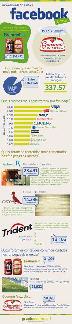 Facebook - Curiosidades de 2011