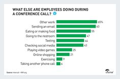 what employees do during conference call