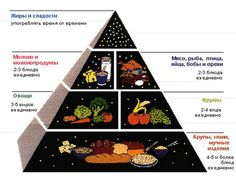 диета при панкреатите меню