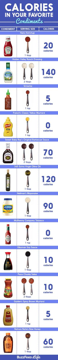 And most condiments have calories, too. | Heres Everything You Need To Know About Counting Calories