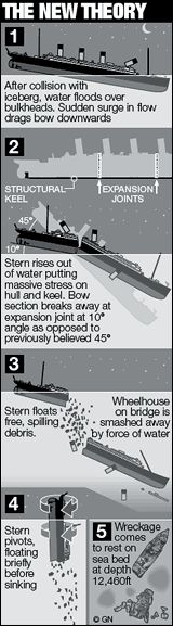 The findings of the new research project, a collaboration between the History Channel and Lone Wolf Documentary Group, an American film company, suggest that the Titanic broke in half when its stern had reached an angle of just 10 degrees - a scenario that could have occurred in heavy seas during any severe storm, never mind in the aftermath of hitting an iceberg.