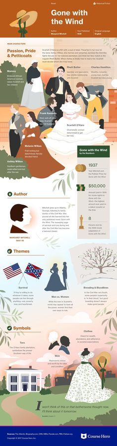 This @CourseHero infographic on Gone with the Wind is both visually stunning and informative!