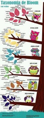 Taxonomía de objetivos de la educación (Bloom con verbos). Colección de Infografías.