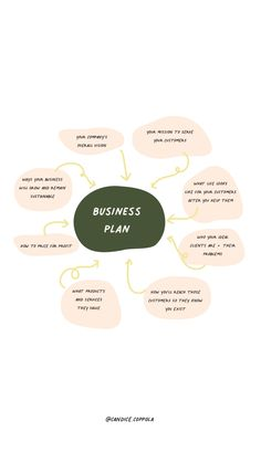 Business Plan Outline, Free Business Plan, Writing A Business Plan, Business Plan Template, Business Advice, Business Planning, Business Marketing Strategies, Business Checks, Industrial Wedding
