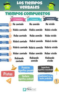 One of the easiest ways to learn Spanish is to find someone else who speaks Spanish. This person can be someone who is a native Spanish speaker or it can be Spanish Songs, Spanish Grammar, Spanish Vocabulary, Spanish Language Learning, Spanish Teacher, Spanish Lessons, Teaching Spanish, Spanish Games, Learn To Speak Spanish