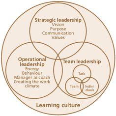 https://thoughtleadershipzen.blogspot.com/ #thoughtleadership Leadership Skills | Leadership-skills.gif #businessmanager