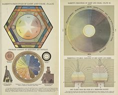 Two plates from, the wonderfully titled, The Principles of Light and Color: including among other things the harmonic laws of the universe, the etherio-atomic philosophy of force, chromo chemistry, chromo therapeutics, and the general philosophy of the fine forces, together with numerous discoveries and practical applications (1878)  Colour Wheels, Charts, and Tables Through History | The Public Domain Review