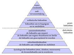 Behoeftenpiramide (Maslow)