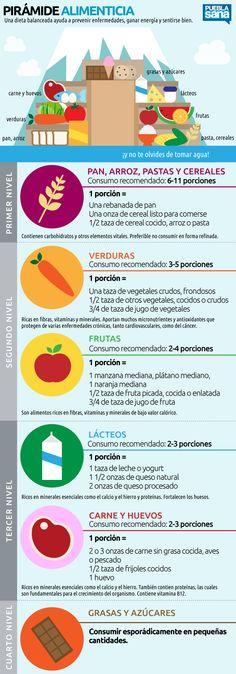 Pirámide alimenticia y porciones de alimentos