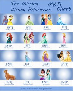 "An MBTI chart for Disney's official and unofficial princesses. ""The Missing Disney Princesses"" 