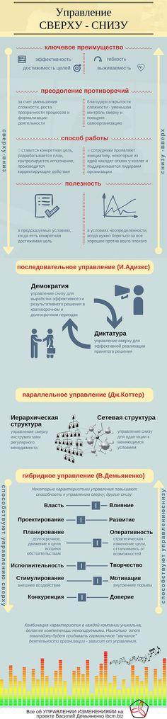 Управление «сверху-вниз» и «снизу-вверх» | Управление изменениями (change management)