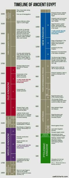Time line of Ancient Egypt