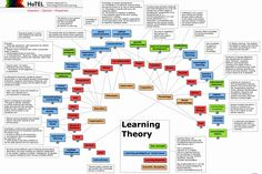 A Map Of Learning Theories.  http://blogs.maryville.edu/learn/files/2013/07/Learning-Theory-Map.gif
